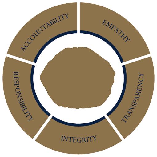 Sage Wealth Management - Company Values