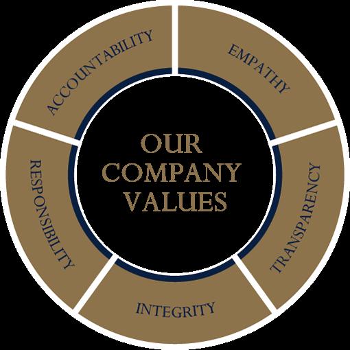 vision-values-mission